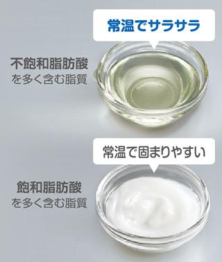 飽和と不飽和がある脂肪酸について解説した写真