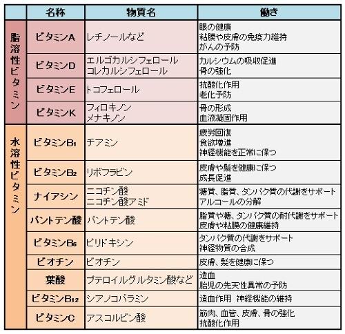ミドリムシはヒトが必要とするビタミン13種をすべて含んでいる表