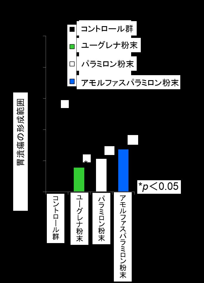 0716-胃潰瘍形成範囲のグラフ_株式会社ユーグレナ ニュースリリース