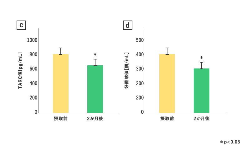 血中TARC値、血中好酸球値が低減した結果